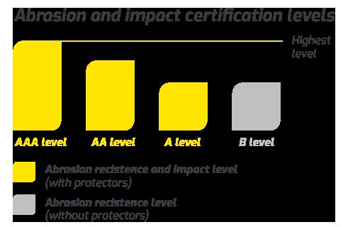 Lindstrands certificering